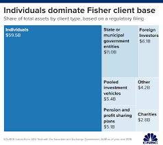 Fisher Withdrawals Top 3 Billion As Texas Retirement Plan Exits