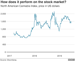 Juul Stock Market Chart Cannabis Laced Beer And Dog Treats Excite Big Firms Bbc News