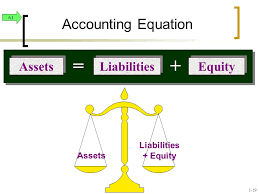 accounting equation liabilities equity assets liabilities equity