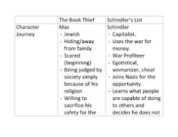 viewing guide essay prep key the book thief schindler s list character journey max