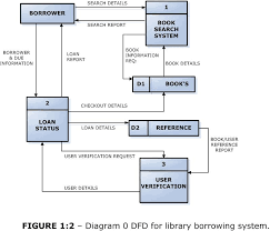 dfd for library borrowing system    short sharp it  amp  science by    dfd for library borrowing system