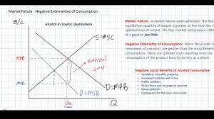 Negative Externality Graph Negative Externalities Of Consumption As A Market Failure