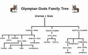Olympian Gods And Goddesses Chart Greek Gods Srg Dev