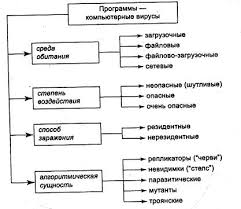 Реферат Компьютерные вирусы ru Рис 1 Классификация компьютерных вирусов
