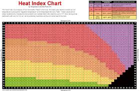 Humiture Chart A Better Heat Index Chart Ray Woodcocks Latest