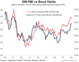 Pmi Chart Dm Manufacturing Pmi And 10 Yr Usts