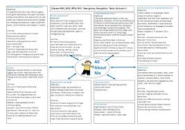 Social Emotional Growth Chart All About Me Personal Social And Emotional Development