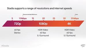 Internet Speed Chart Heres How Google Stadia Performs Depending On Your Internet