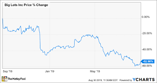Big Charts Why Big Lots Popped Nearly 17 Before Giving Back Gains