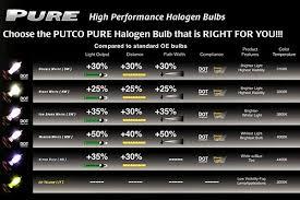 2013 Prius Bulb Chart Putco Pure Halogen Headlight Bulbs