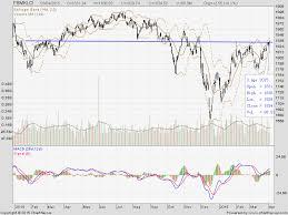 Malaysia Stock Market Chart A Quick Reviews On Recent Bursa Malaysia Stock Market