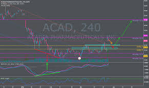 Tkai Stock Chart Buy Setup On Base With High Volume Social Buzz For Nasdaq