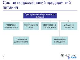 Презентация на тему Общестенное питание Организационная  7 Состав подразделений предприятий питания 7 Предприятие общественного