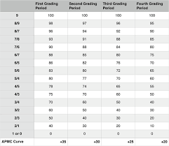 Ap Chart Ap Assignment Conversion Chart Teaching Ap Lang Only Good