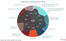 Aces Charting System Building Brainerds Resilience Could Research On Childhood