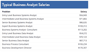 Houston Fire Department Salary Chart Which Industry Pays The Highest Data Analyst Salary