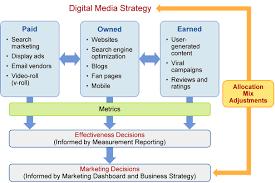 A Successful Digital Marketing Platform Has Both A Vision