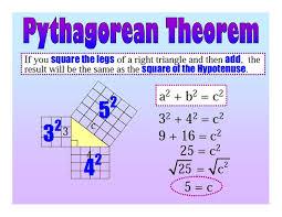 Pythagoras Theorem Chart Pythagorean Theorem Lessons Tes Teach