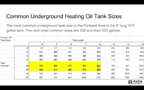 Fuel Tank Dimensions Chart Chart Of Fuel Levels In Oil Tanks Of Various Sizes Rush