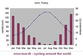 Izmir Climate Chart Biome Travel Journal Woodland Shrubland Biome
