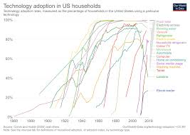 Speed Boosting Chart Chart The Rising Speed Of Technological Adoption