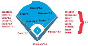 Miami Marlins Depth Chart 2019 Zips Projections Miami Marlins Fangraphs Baseball