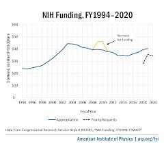 Nih Organizational Chart Fyi Chart And Graph Template Nih Final Jpg American