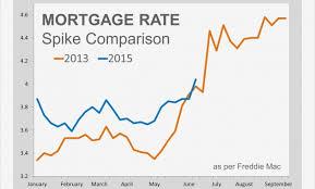 Mortgage Interest Rates Bank Prime Rate Average Historical Toronto