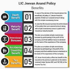 Jeevan Anand Policy Chart Lic New Jeevan Anand Features Benefits Details