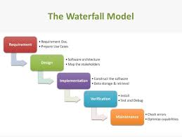 Software Development Life Cycle Phases Software Development Life Cycle