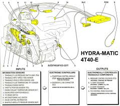 wiring diagram of a gm solenoid wiring discover your wiring chevy hhr oil filter location 2012 chevy cruze engine diagram