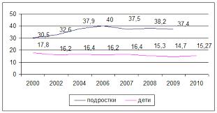 Модернизация организационно экономической модели как основа  Динамика заболеваемости туберкулезом детей и подростков в РФ 2000 2010
