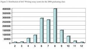 Secrets To Writing A Good Business Report Skills Portal Sat Essay