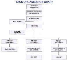 Pack Organization Chart Pack Leadership Roles The Virtual Cub Scout Leaders Handbook
