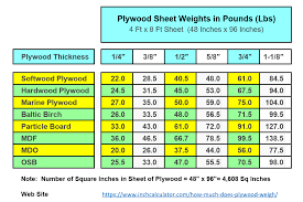 How Much Does Plywood Weigh Plywood Sheets Plywood