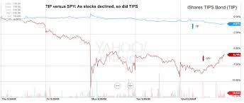 Tip Stock Chart A Tips Surprise No Bounce From Stock Market Turmoil