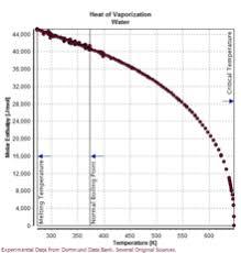 Brine Water Freezing Point Chart Properties Of Water Wikipedia