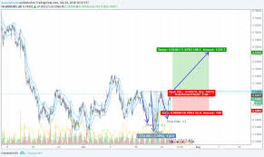 Audusd Chart Tradingview Aud Usd Inverse Head And Shoulders For Fx Audusd By