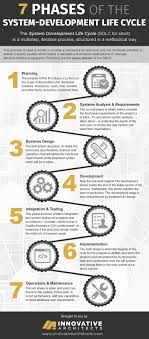 Training Design Process 7 Steps Sdlc Seven Phases Of The System Development Life Cycle