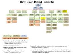 Comoptevfor Org Chart 3r Org Chart Boy Scouts Of America