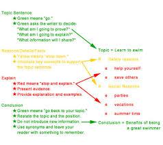good hook sentences for persuasive essays s and apps good hook sentences for persuasive essays