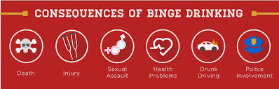Diagnosis Drinking Of Consequences Dual Binge -