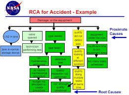 Root Cause Analysis Template Enchanting Root Cause Analysis At NASA