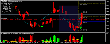 Arrow Momentum Chart Buy Sell Arrow No Repaint Indicator Designed For Mt4