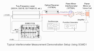 sam s interferometer measurement display system sg md the function generator provides a means of moving a mirror by a very small and well controlled amount its signal monitored by an oscilloscope