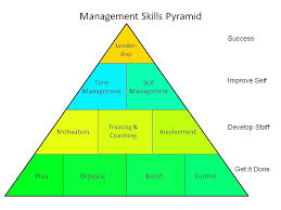 types of management skills tips and information learning is fun