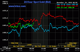 Gold Prices Down On Busy U S Data Day Kitco News