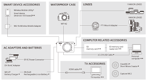 Nikon Imaging Products Product Archive System Chart