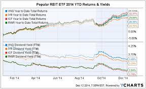 4 Popular Equity Reit Etfs Should The Average Investor Take