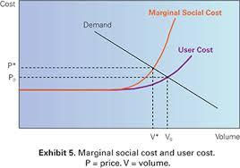 Negative Externality Graph Economics Pricing Demand And Economic Efficiency A Primer